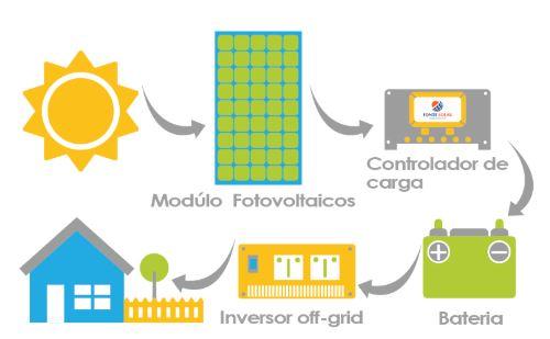 curso energia solar offgrid